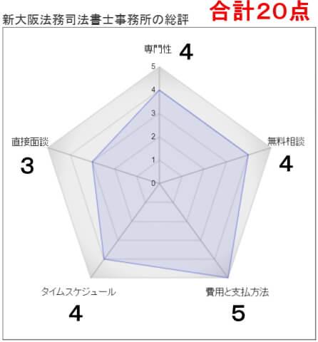 新大阪法務司法書士事務所の総評