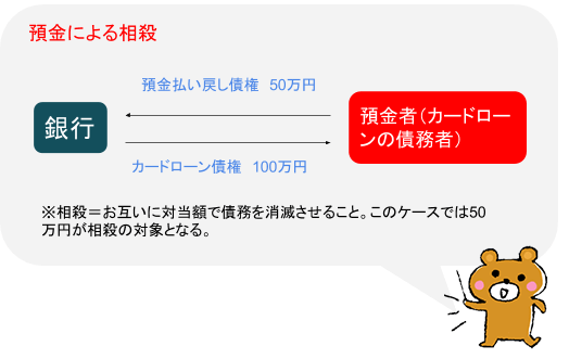 預金による相殺(図解)