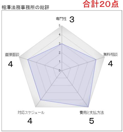 相澤法務事務所の総評