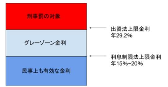 グレーゾーン金利の解説