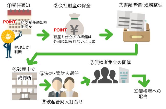 破産申請の流れ(法人の倒産手続き)   債務整理の森