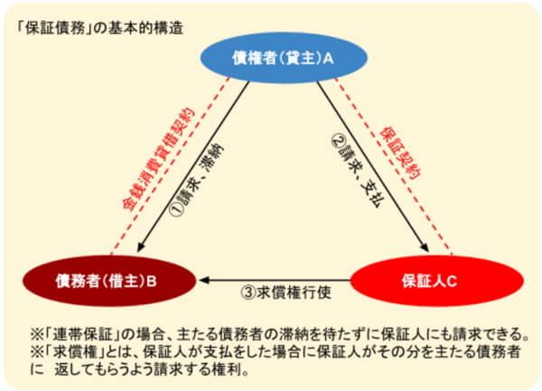 債務整理と連帯保証人