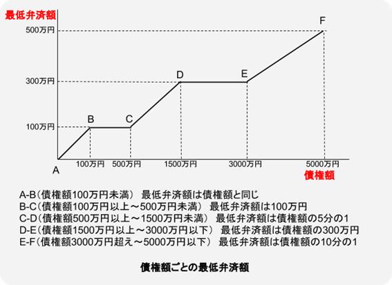 図:債権額ごとの最低弁済額
