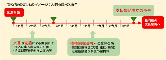 督促等の流れのイメージ図