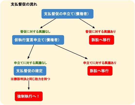 支払督促の流れ図