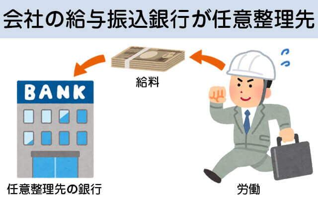 会社の給与振込銀行が任意整理先