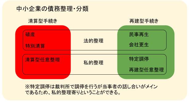 中小企業の債務整理・分類