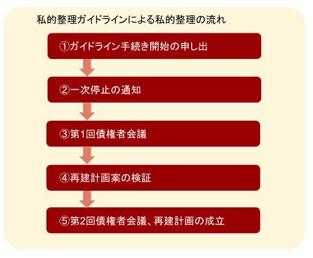 私的整理ガイドラインによる私的整理の流れ
