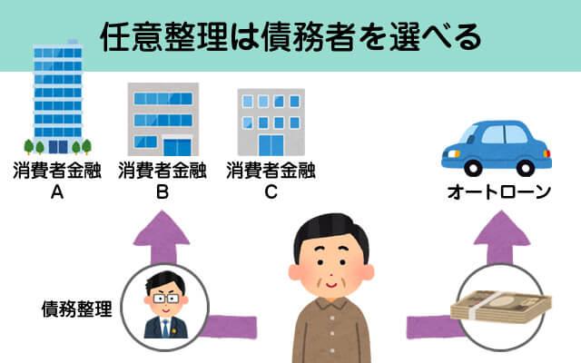 任意整理は債務者を選べる