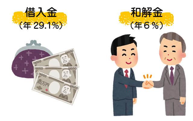 借入金は年29.1%、和解金は年6%