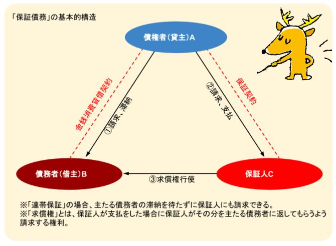 保証債務の基本構造